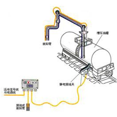 SQ型静电接地测控器